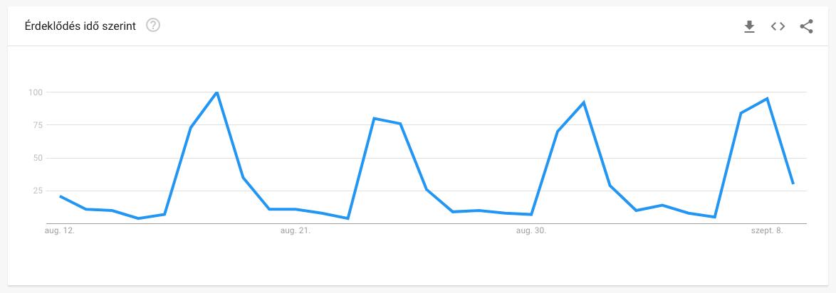 A lottósorsolás iránti érdeklődés (Google-ben) jól szemlélteti a sorsolás ciklikusságát